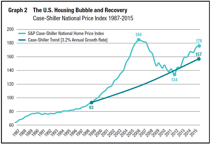 update on u s property prices in the fed s brave new