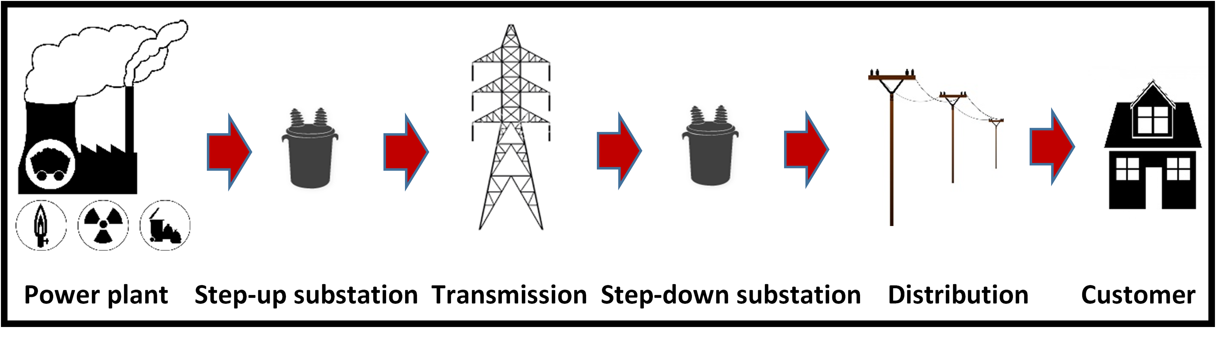 centralized electricity system
